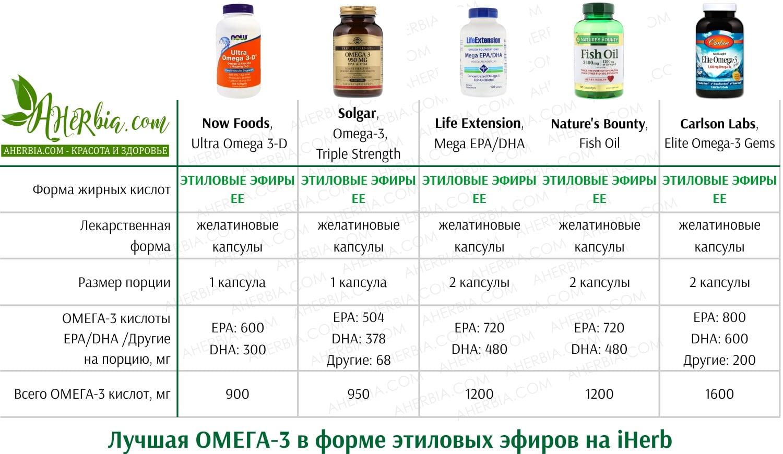 omega 3 этиловые эфиры лучшая omega-3 в капсулах на iherb