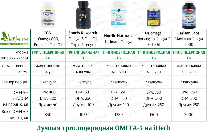 ахерб, iherb, Омега-3, омега, как выбрать омега 3 на iherb, какая омега 3 лучше на iherb отзывы, iherb омега 3 солгар тройная сила 950 мг 100 капсул цена