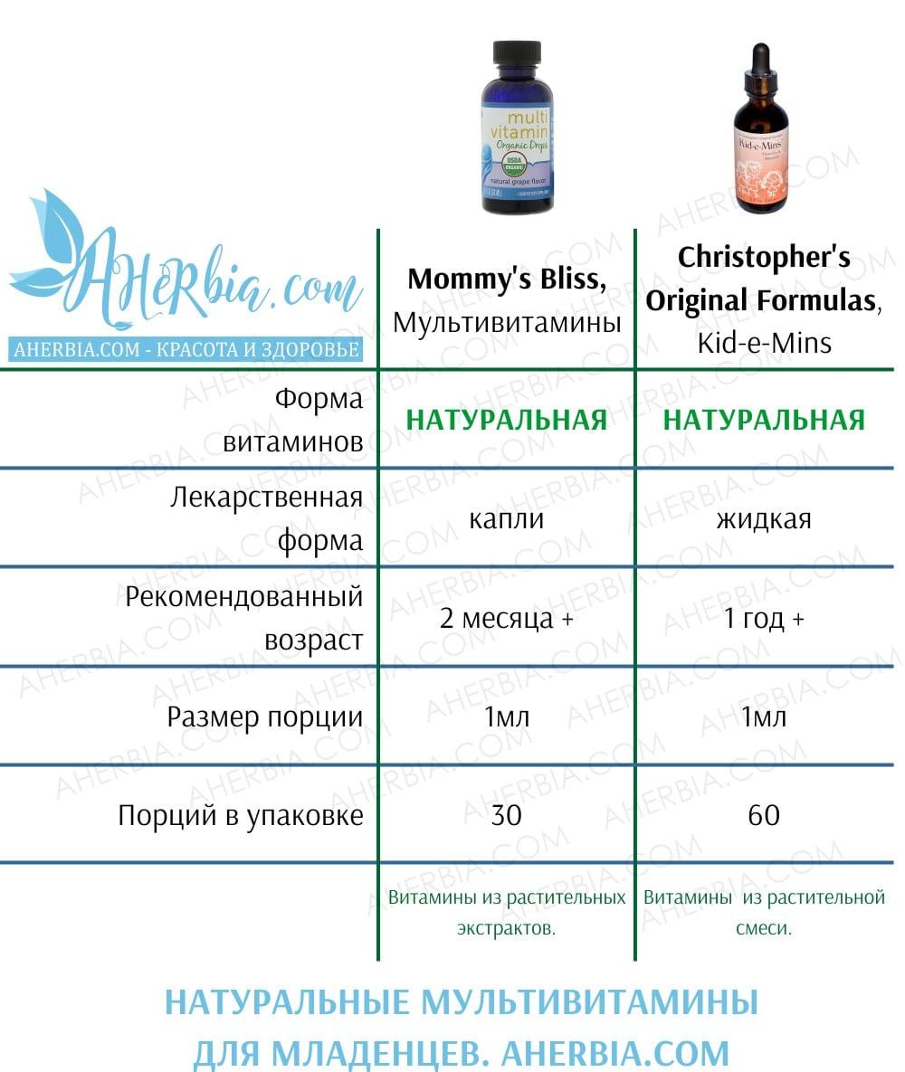 Натуральные мультивитамины для младенцев iHerb