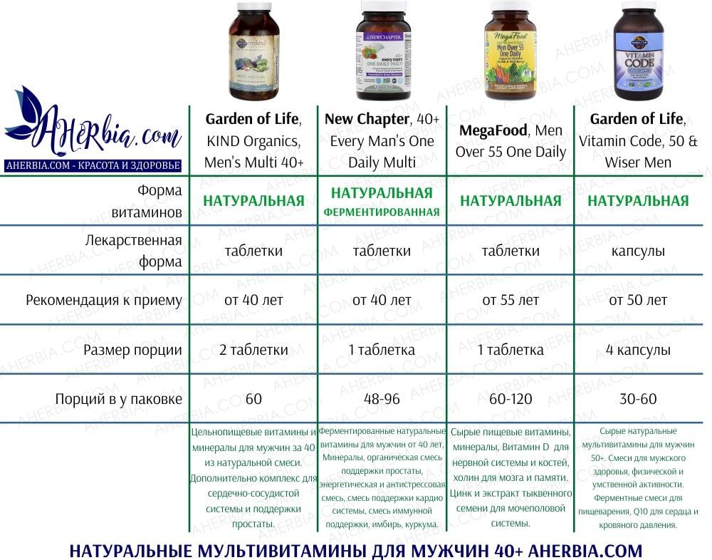 Натуральные мужские мультивитамины iHerb