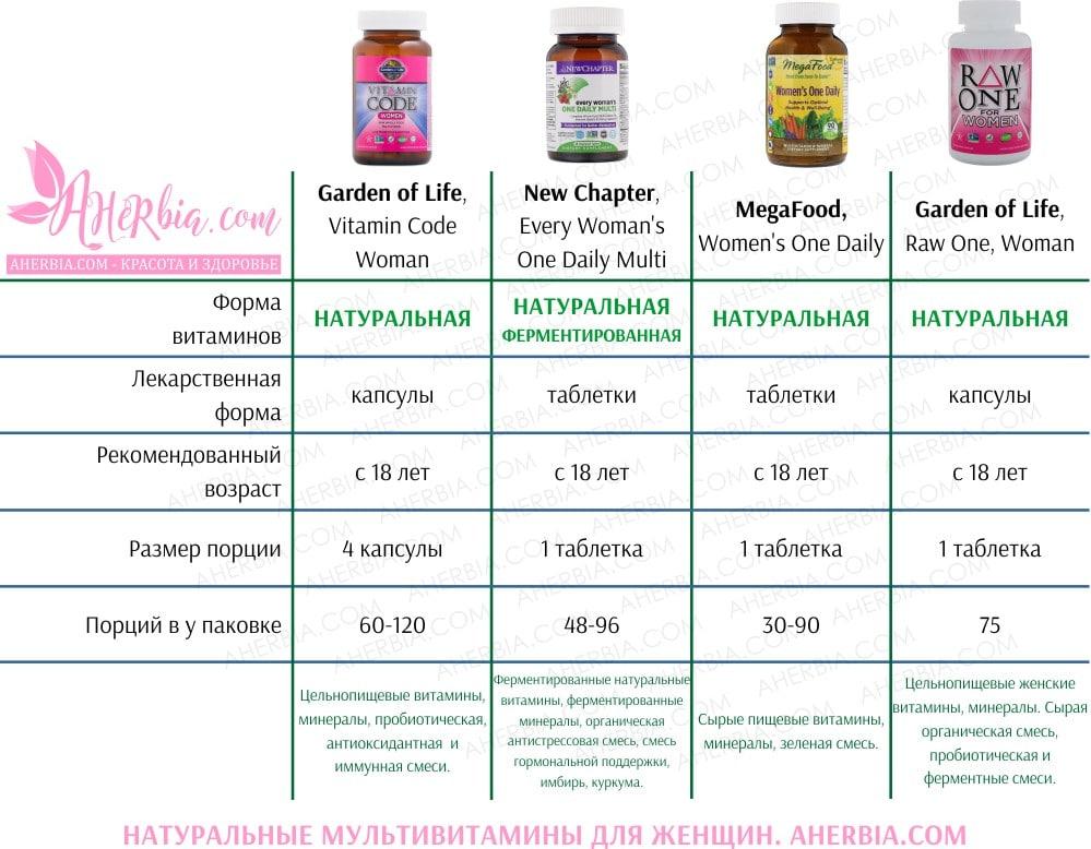 Натуральные женские мультивитамины на iHerb
